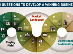 Smart Business Map (SBM) Budi Isman Playing Field, Market Landscape, Operational Profitability